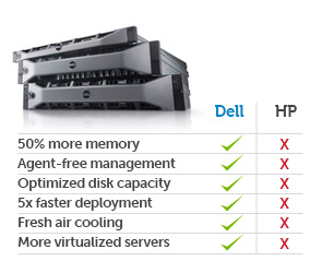 Dell vs. HP