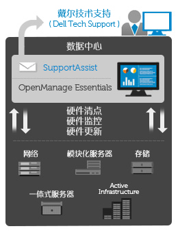 Dell OpenManage™ Essentials systems management software featuring the SupportAssist plug-in