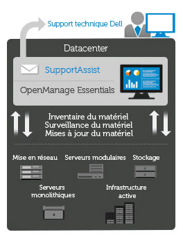 Logiciel Dell OpenManage™ Essentials et le plug-in SupportAssist